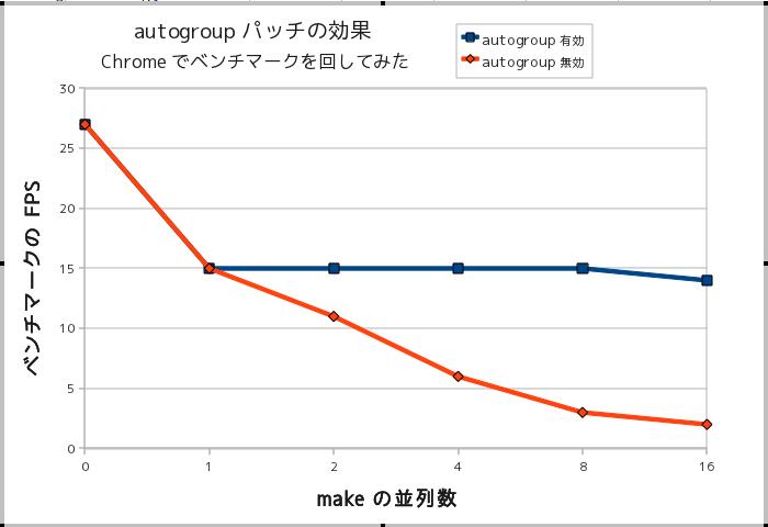 autogroup-graph.png